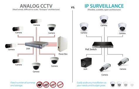 Cctv Analog ip vs analog analog vs ip cameras