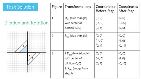 Sequence Of Transformations Worksheet sequence of transformations worksheet wiildcreative