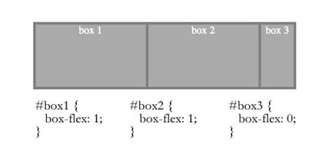 3 column layout with flexbox farewell floats the future of css layout design shack