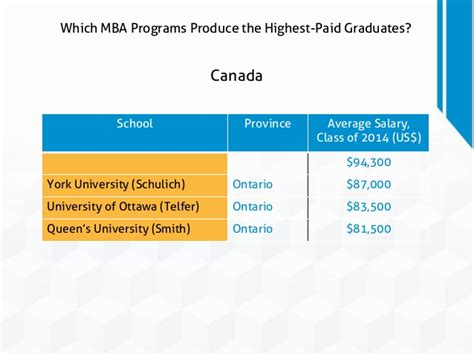 Mba Programs In Ontario by Which Mba Programs Produce The Highest Paid Graduates