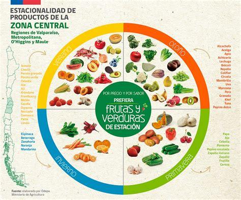 alimentos de temporada 171 recursos socioeducativos cambio clim 225 tico y alimentaci 243 n los efectos de un