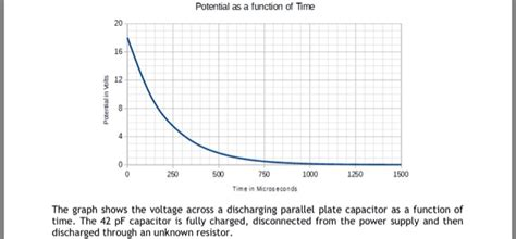 function of capacitor connected in parallel with the load resistor potential as a function of time 12 750 1000 1500 t chegg