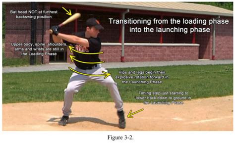 the swing mechanic baseball timing mechanism explained timing step or stride