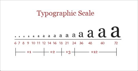 typography units how to use size scale and proportion in web design vanseo design