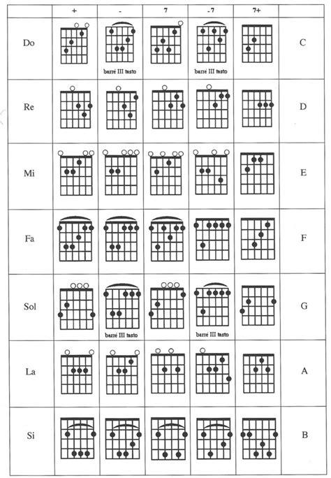 accordi chitarra lettere gli accordi fondamentali con la chitarra max marinelli