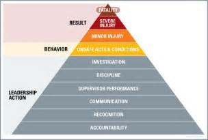 safety pyramid template image gallery safety pyramid