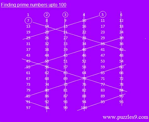 100 how do i find how to find a prime number with maths aptitude tricks