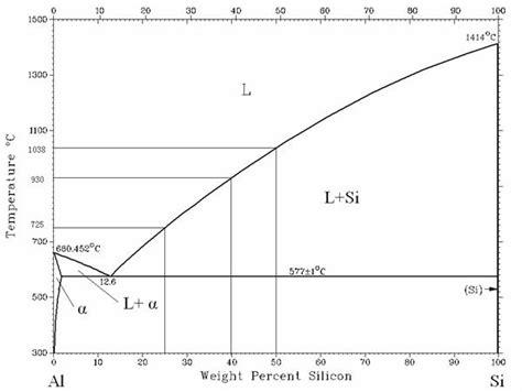 mg si phase diagram au sn phase diagram au get free image about wiring diagram
