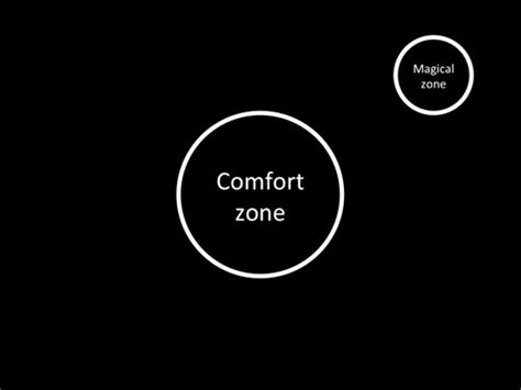 on the evolution of comfort zones florian mueck