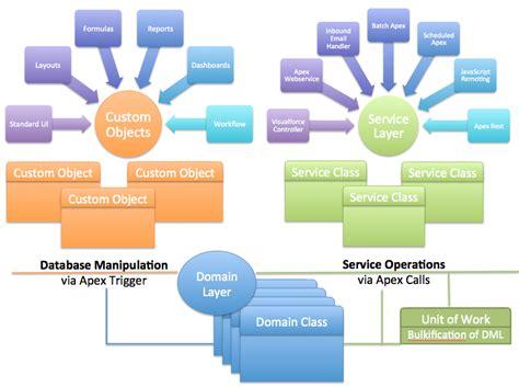 salesforce architecture diagram apex enterprise patterns domain layer developer