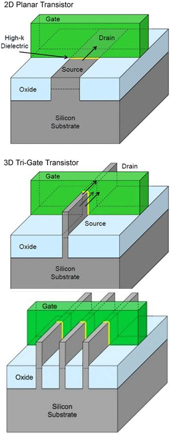tri gate transistor seminar report 3 d transistor article about 3 d transistor by the free dictionary
