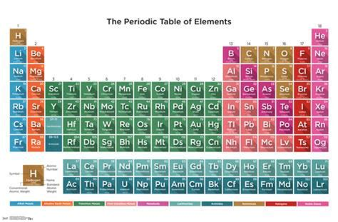 16 Periodic Table by Periodic Table Of Elements 16 Print At Allposters