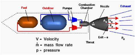 ion fans do they work rocket motors