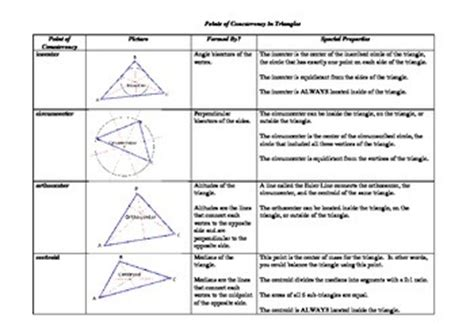 Geometry Points Of Concurrency Worksheet by Points Of Concurrency In Triangles Summary By Teaching