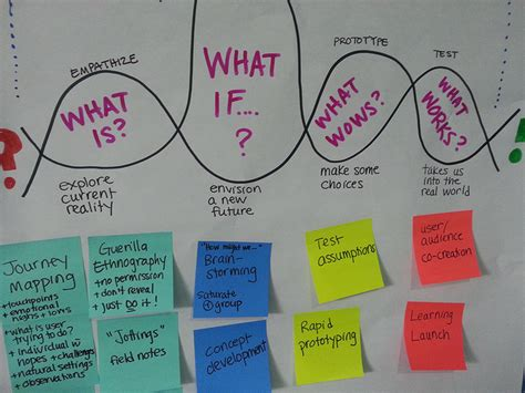 design thinking company design thinking essential problem solving 101 it s more