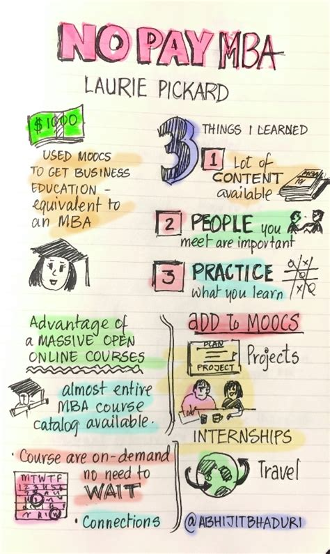 Why Do Employers Want Mba by Moocs Mba For Less Than 1 000