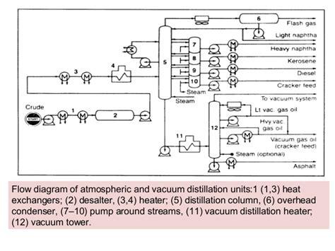 crude distillation unit flow diagram petroleum refining processes readingrat net