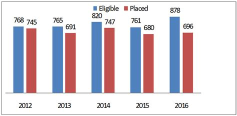 Emory Mba Placement Statistics by Placement Statistics Sri Sairam Engineering College