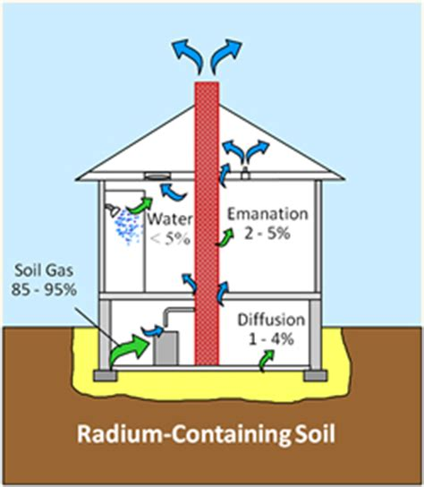 radon testing and radon mitigation systems blackburn