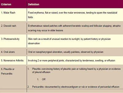 Revised Criteria For Diagnosis Of Systemic Lupus Erythematous 200 Free Medical Ebooks Powerpoint Sle Templates Free