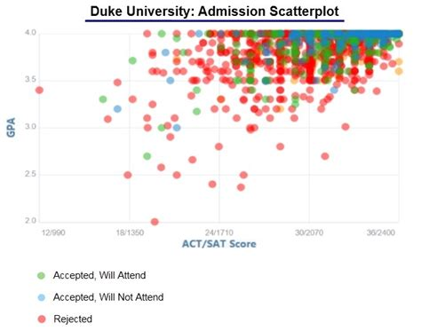 Duke Mba Early Acceptance Rate by Duke Acceptance Rate And Admission Statistics
