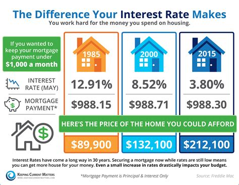 mortgage house interest rates the difference your interest rate makes infographic