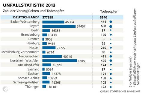 Motorrad Unfallstatistik 2016 unfallstatistik alkohol am steuer deutschland