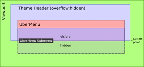 html layout overflow diagnosis overflow hidden submenu truncated by theme