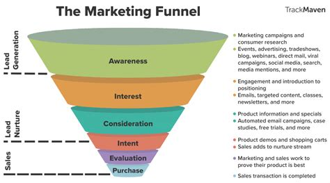 sales pipeline diagram how to impress the c suite with revenue driven marketing