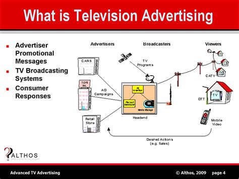 Benefits Of Not Owning A Tv by Advertising Does It Get The In Your Court