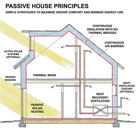 south facing passive solar house plans what is a passive house passivworks inc napa