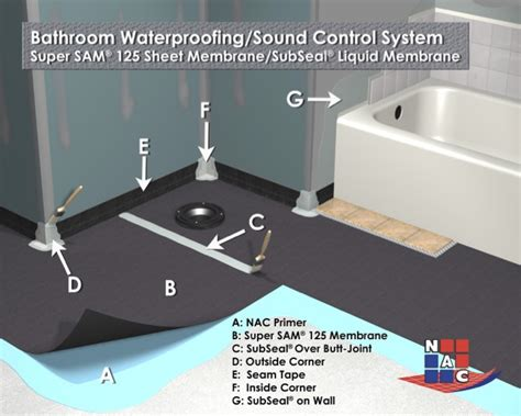 waterproofing systems for bathrooms setting materials tileletter
