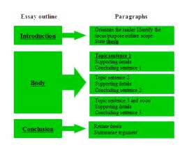 3 parts of an essay how to write a essay tips on essay writing