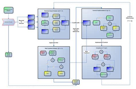 Iso 27001 Controls Spreadsheet by Iso 27001 Controls Spreadsheet Laobingkaisuo