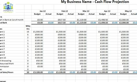Cash Flow Projection Spreadsheet Template Onlyagame Flow Projection Template Excel