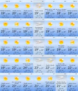 Weather March Weather Lanzarote Information