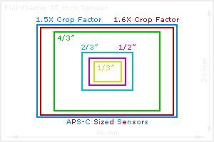 digital camera sensor sizes: how it influences your