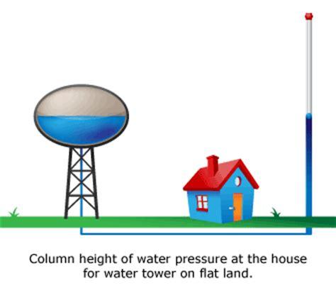 no water pressure in house pressure pro ziggity