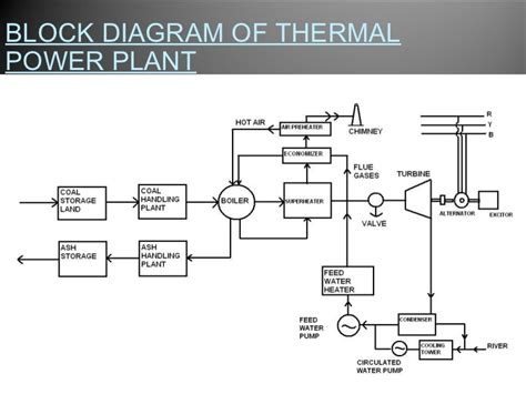 layout of thermal power plant pdf pics for gt thermal power plant diagram pdf