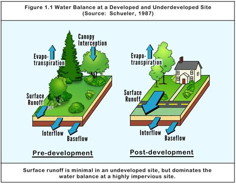 design guidelines for stormwater quality improvement devices stormwater department of environmental protection