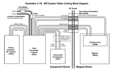Single Line Floor Plan by Mr System Layout Questions And Answers In Mri