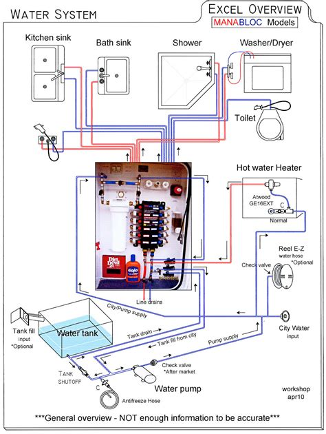 Manabloc Plumbing System by Manablock System On Newer Excels Page 2 Irv2 Forums