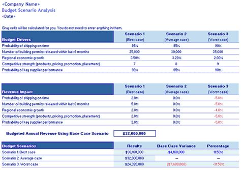 download scenario analysis budget template
