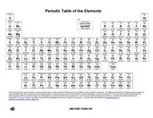 periodic table template 29 printable periodic tables free template lab