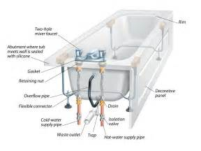 How To Install Bath And Works Car Air Freshener The Anatomy Of A Bathtub And How To Install A Replacement