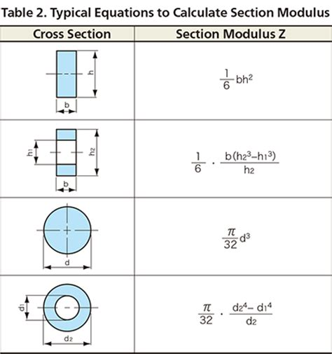 plastic section modulus section modulus for circle massplus for windows section