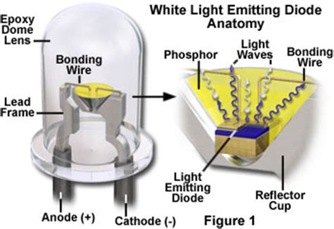 what is the meaning of light emitting diode molecular expressions microscopy primer physics of light and color introduction to light