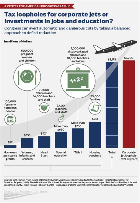what is a tax loophole with pictures infographic tax loopholes for corporate jets or