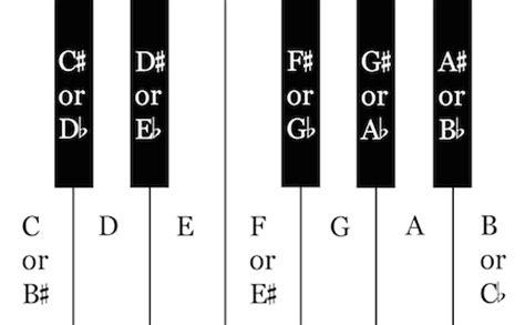 keyboard layout theory play quot music theory jeopardy quot flipquiz