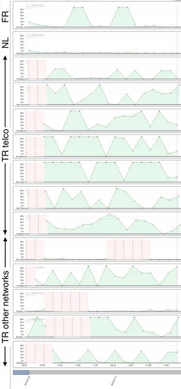 youtube hostname pattern internet access disruption in turkey july 2016 ripe labs